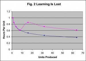 LearningCurve Figure 2